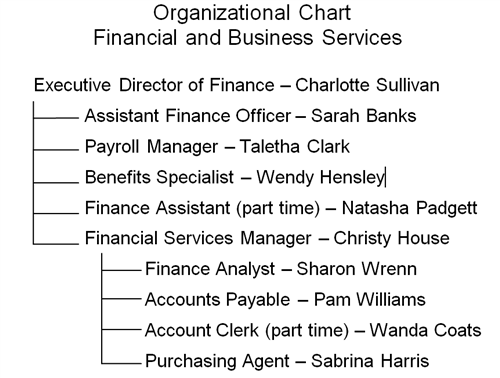 Financial and Business Services Organizational Chart