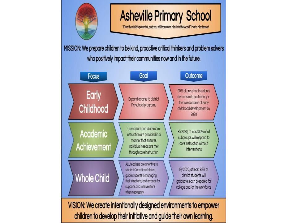Mission and Vision of Asheville Primary School